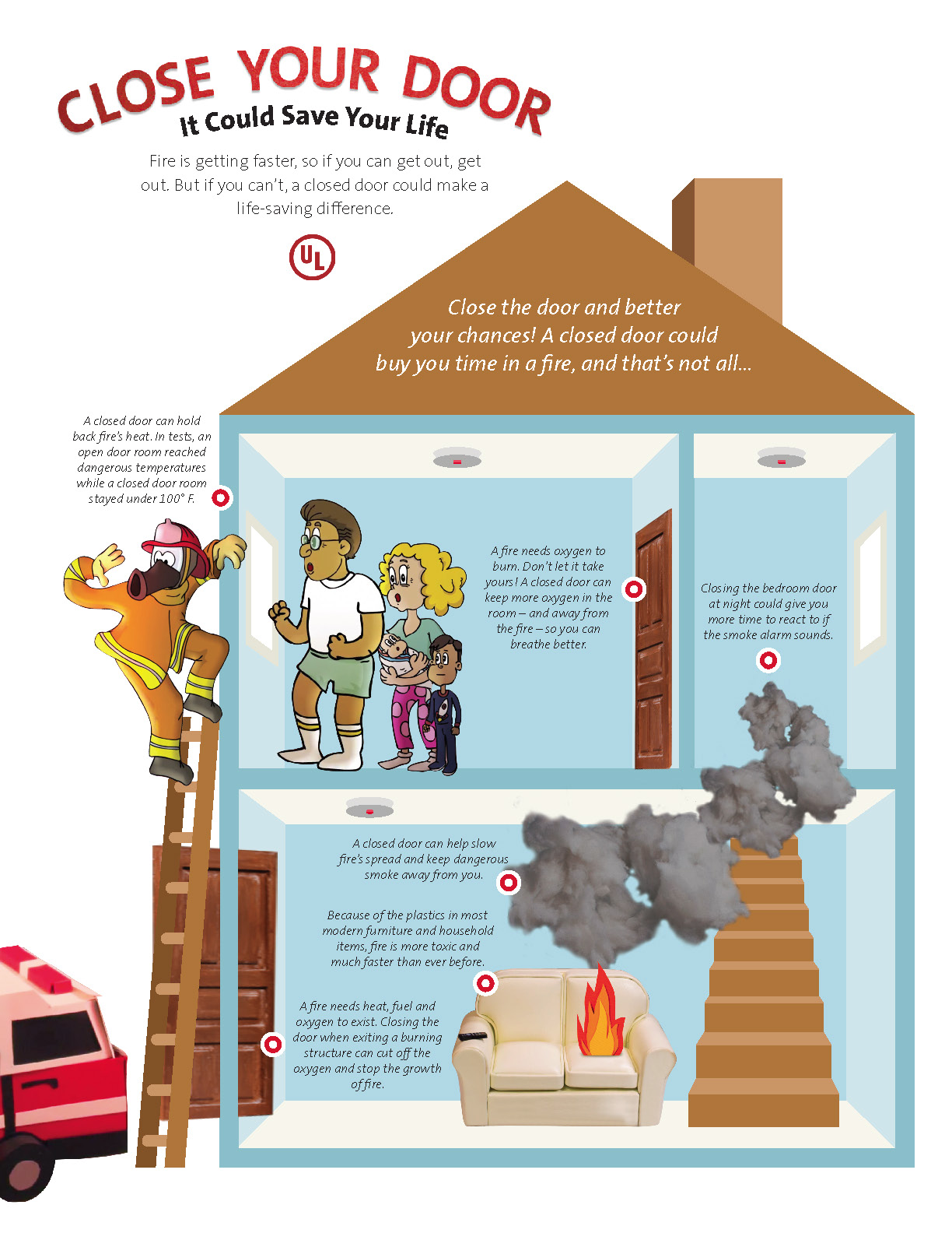 Close Your Door Flyer with information about the importance of closing your door during a fire